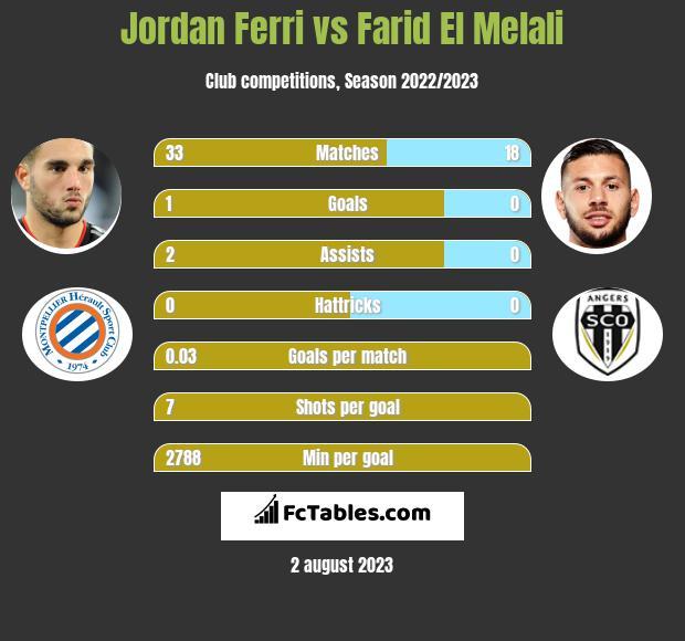 Jordan Ferri vs Farid El Melali infographic