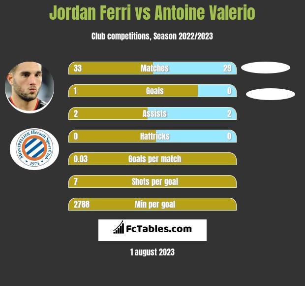 Jordan Ferri vs Antoine Valerio infographic