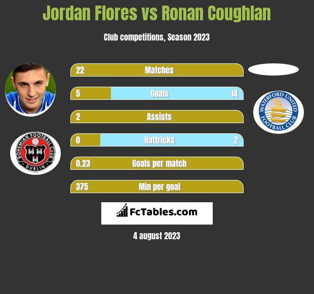 Jordan Flores vs Ronan Coughlan infographic