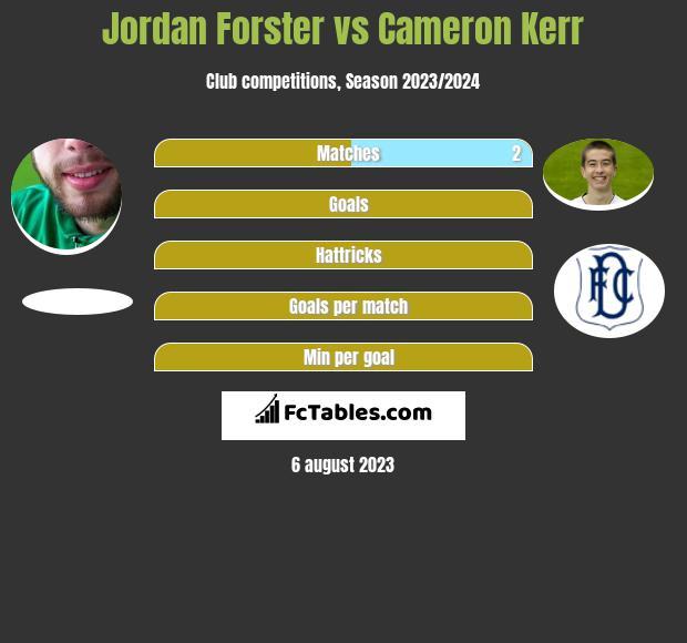 Jordan Forster vs Cameron Kerr infographic