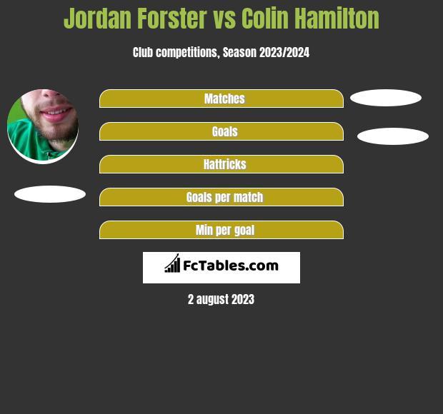 Jordan Forster vs Colin Hamilton infographic