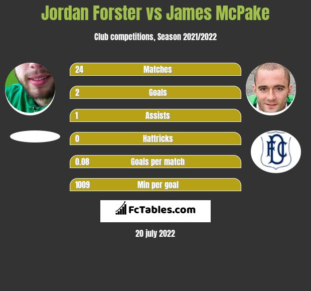 Jordan Forster vs James McPake infographic