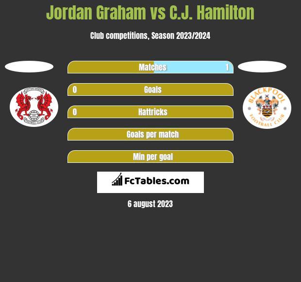 Jordan Graham vs C.J. Hamilton h2h player stats
