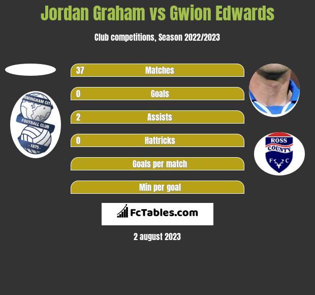 Jordan Graham vs Gwion Edwards h2h player stats