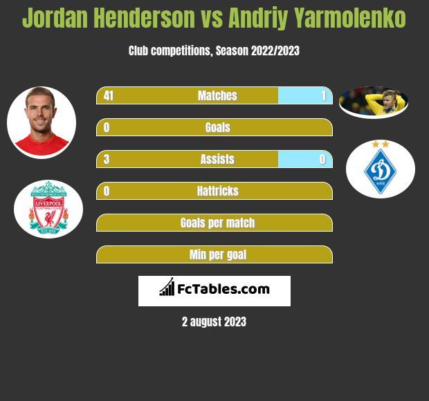 Jordan Henderson vs Andriy Yarmolenko infographic