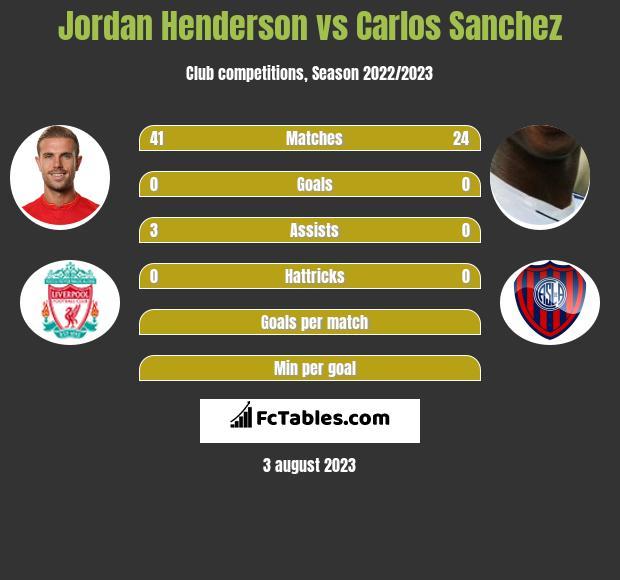 Jordan Henderson vs Carlos Sanchez infographic