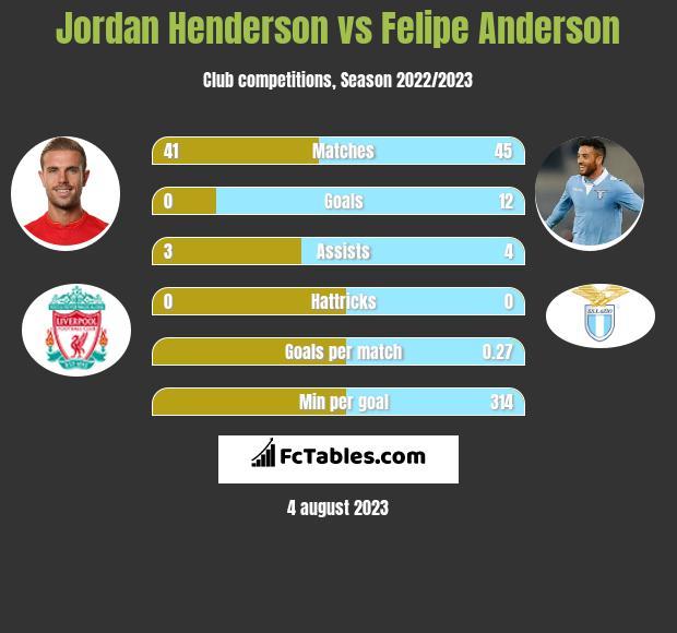 Jordan Henderson vs Felipe Anderson infographic