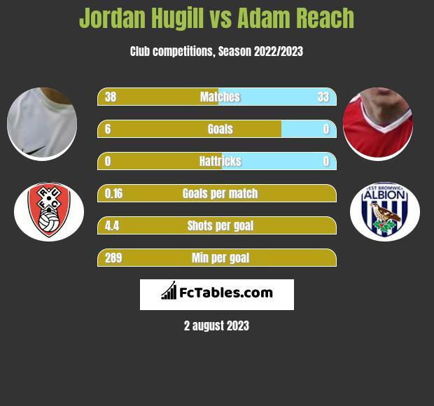 Jordan Hugill vs Adam Reach infographic