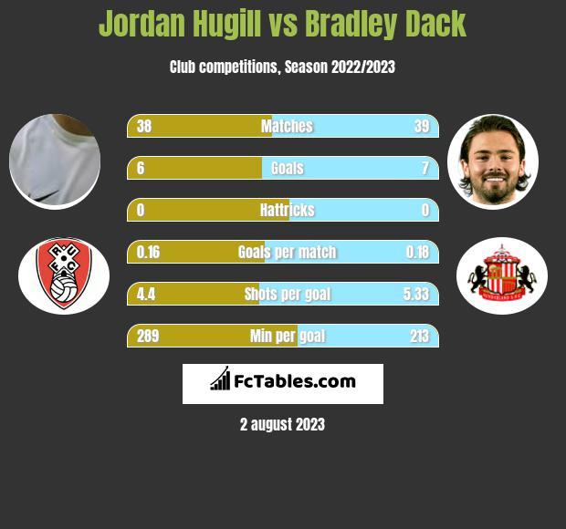 Jordan Hugill vs Bradley Dack infographic
