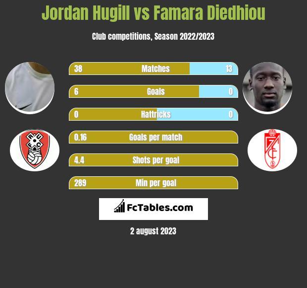 Jordan Hugill vs Famara Diedhiou infographic