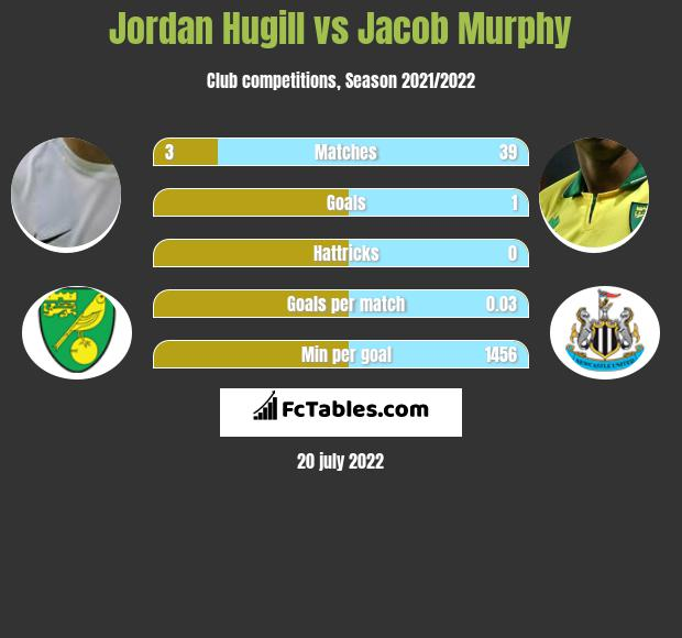 Jordan Hugill vs Jacob Murphy infographic