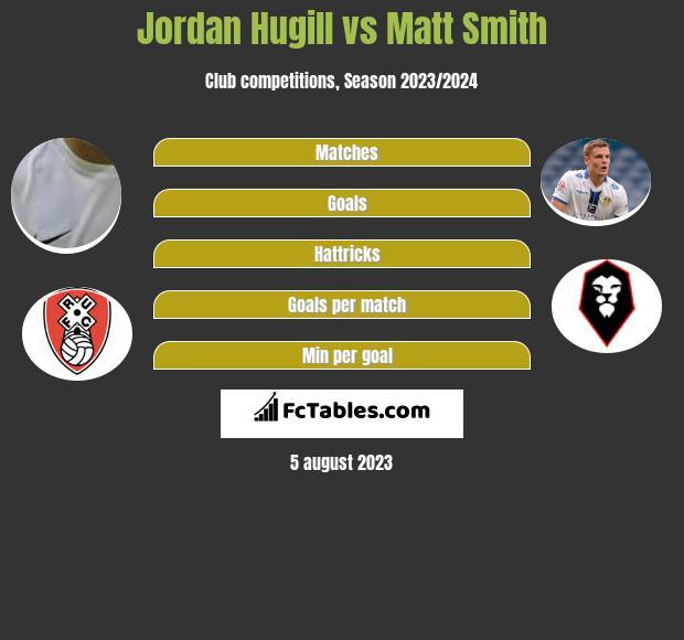 Jordan Hugill vs Matt Smith h2h player stats