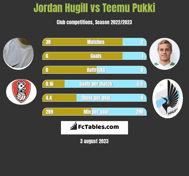 Jordan Hugill vs Teemu Pukki infographic