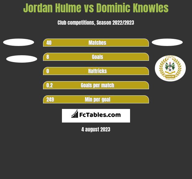 Jordan Hulme vs Dominic Knowles h2h player stats