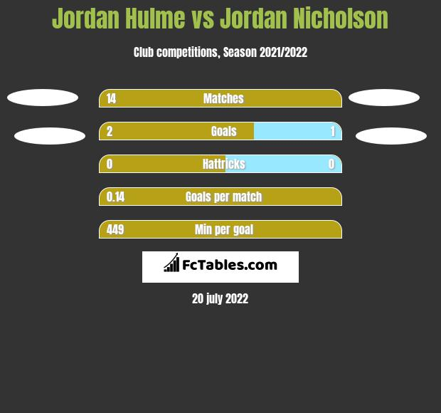 Jordan Hulme vs Jordan Nicholson h2h player stats