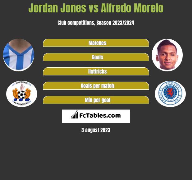 Jordan Jones vs Alfredo Morelo infographic