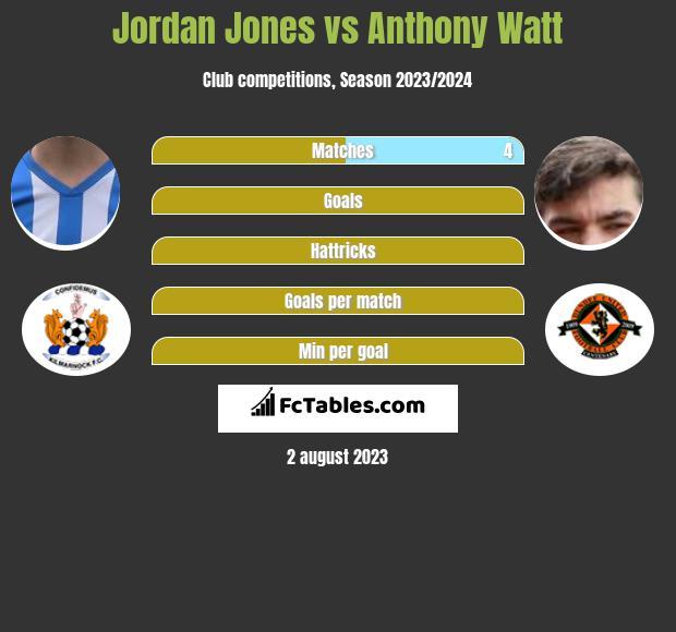 Jordan Jones vs Anthony Watt infographic