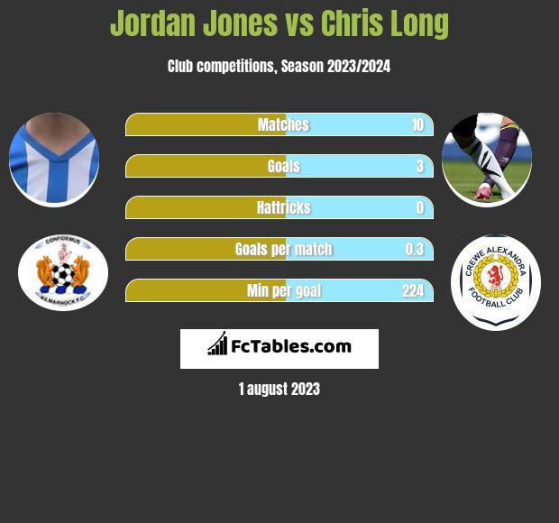Jordan Jones vs Chris Long infographic