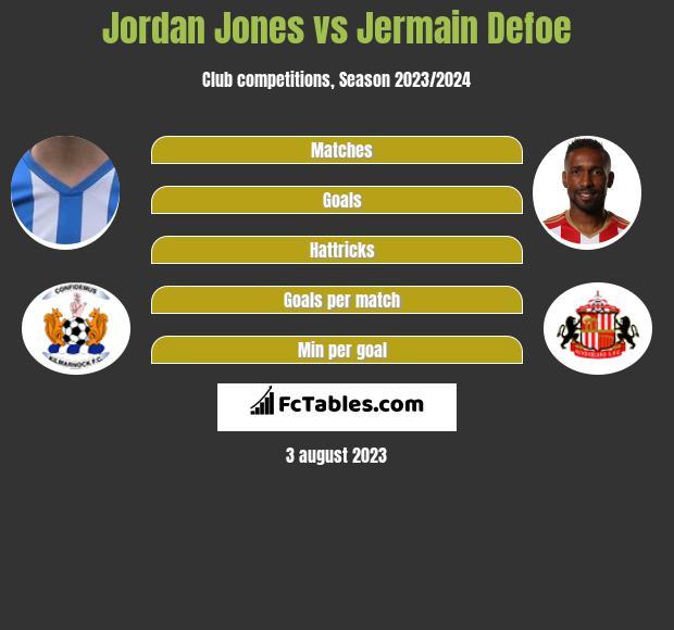 Jordan Jones vs Jermain Defoe infographic