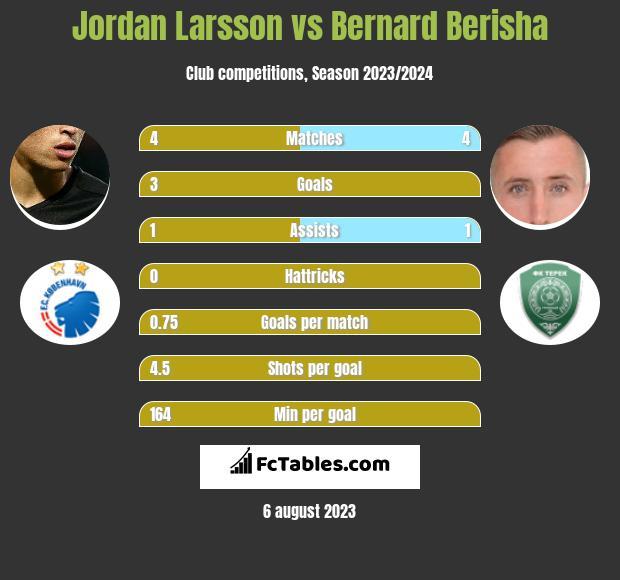 Jordan Larsson vs Bernard Berisha h2h player stats