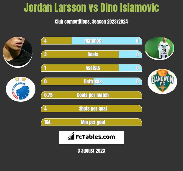 Jordan Larsson vs Dino Islamovic h2h player stats