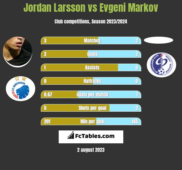 Jordan Larsson vs Evgeni Markov infographic