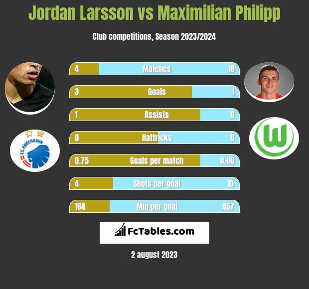 Jordan Larsson vs Maximilian Philipp infographic