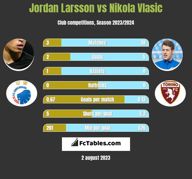 Jordan Larsson vs Nikola Vlasic h2h player stats