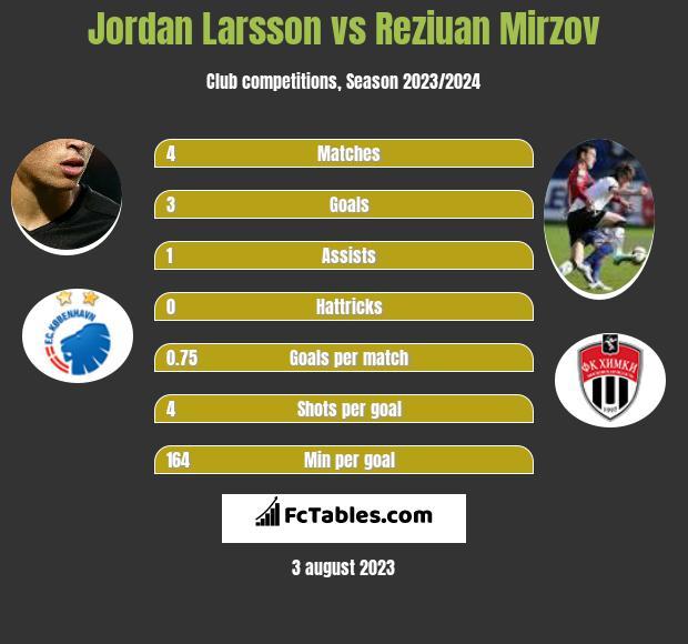 Jordan Larsson vs Reziuan Mirzov h2h player stats