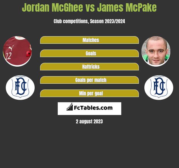 Jordan McGhee vs James McPake infographic