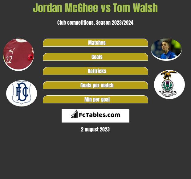 Jordan McGhee vs Tom Walsh infographic
