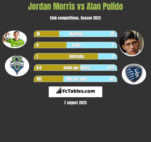Jordan Morris vs Alan Pulido h2h player stats