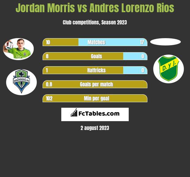 Jordan Morris vs Andres Lorenzo Rios h2h player stats
