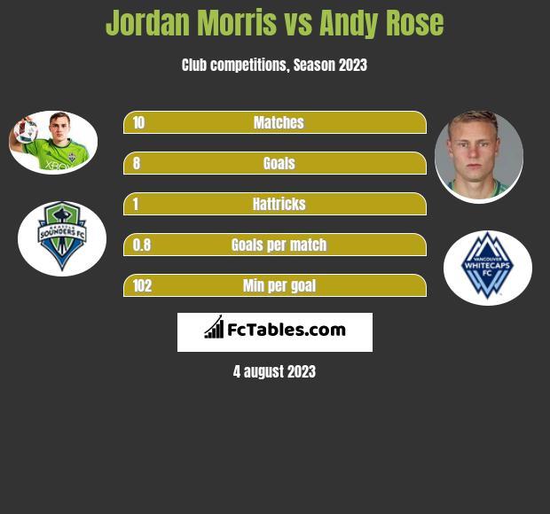 Jordan Morris vs Andy Rose infographic