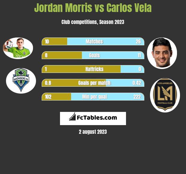 Jordan Morris vs Carlos Vela h2h player stats
