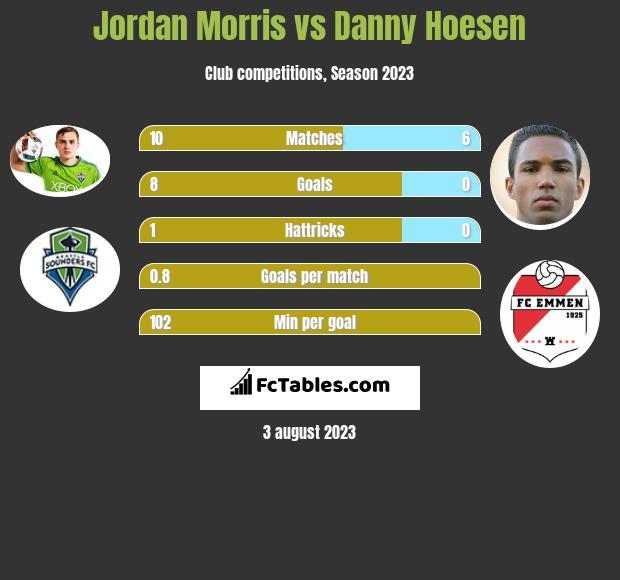 Jordan Morris vs Danny Hoesen h2h player stats