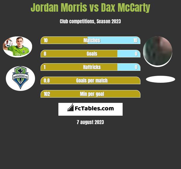 Jordan Morris vs Dax McCarty infographic