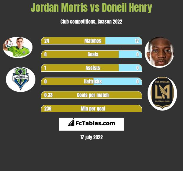 Jordan Morris infographic statistics for Seattle Sounders FC