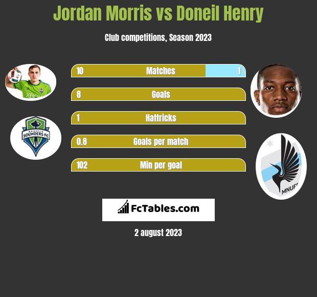 Jordan Morris vs Doneil Henry h2h player stats