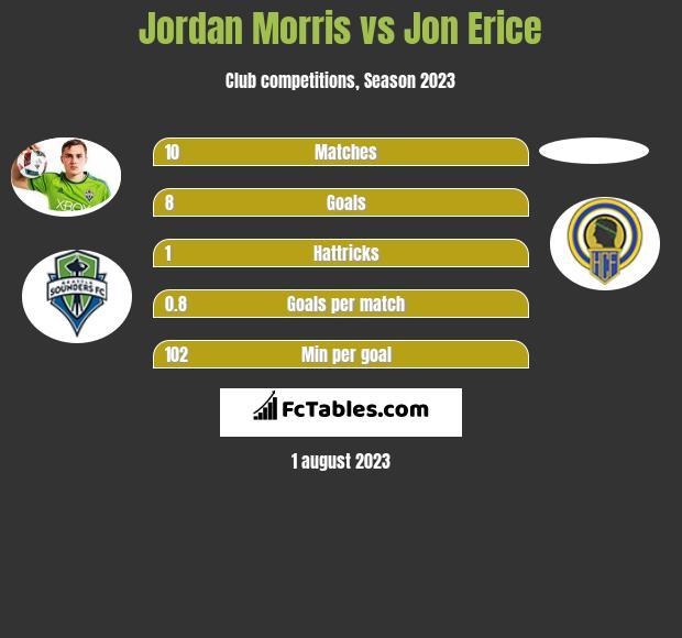 Jordan Morris vs Jon Erice infographic