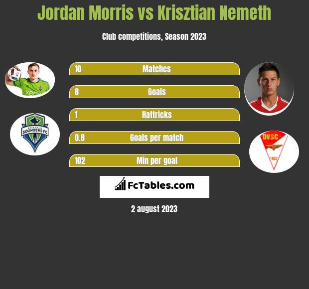 Jordan Morris vs Krisztian Nemeth h2h player stats
