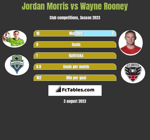 Jordan Morris vs Wayne Rooney infographic
