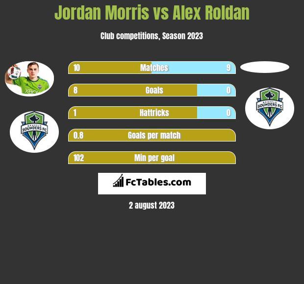 Jordan Morris vs Alex Roldan infographic