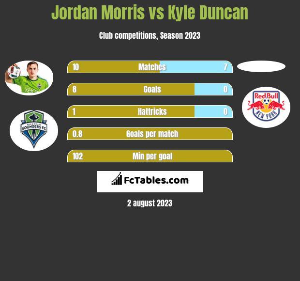 Jordan Morris vs Kyle Duncan h2h player stats