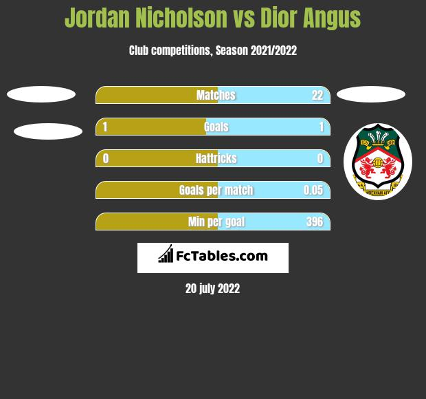 Jordan Nicholson vs Dior Angus h2h player stats