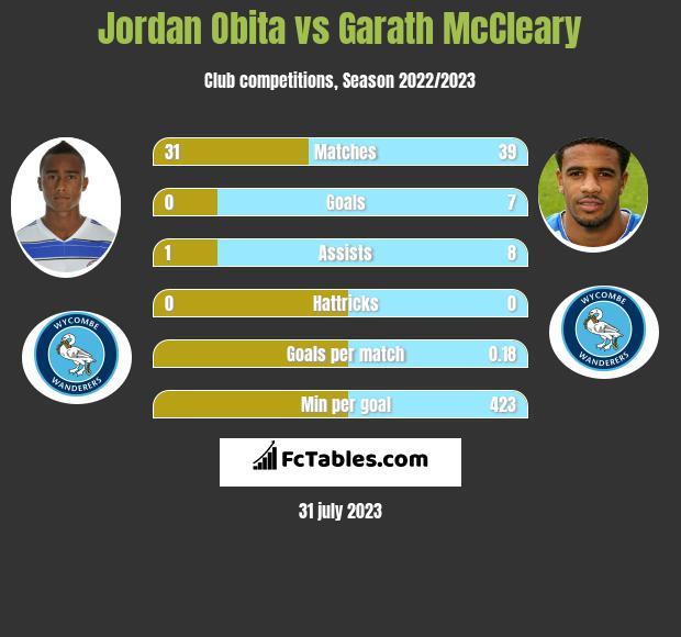 Jordan Obita vs Garath McCleary infographic