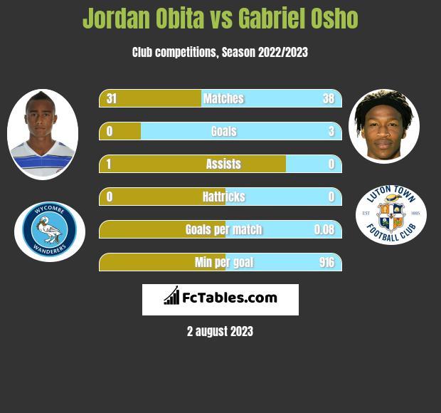 Jordan Obita vs Gabriel Osho infographic