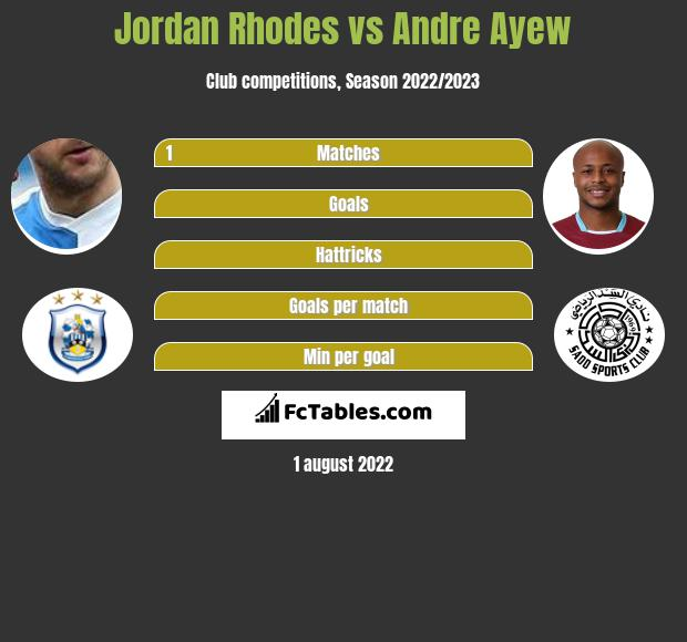 Jordan Rhodes infographic statistics for Sheffield Wednesday