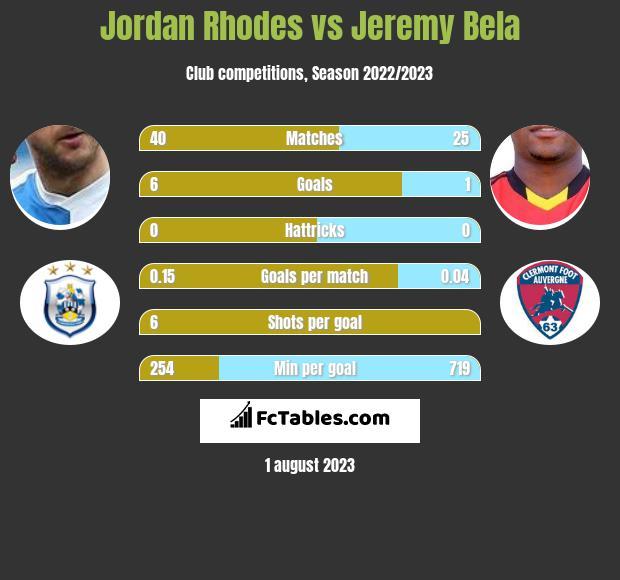 Jordan Rhodes vs Jeremy Bela infographic