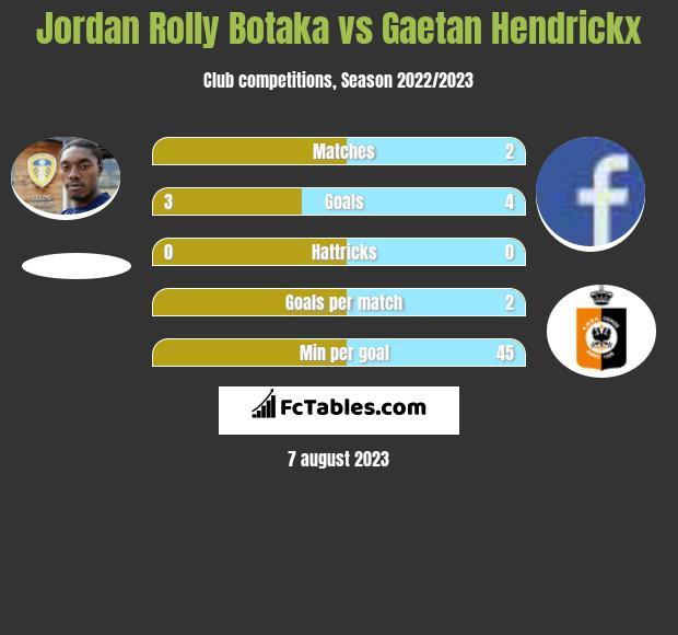 Jordan Rolly Botaka vs Gaetan Hendrickx infographic